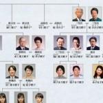 横田めぐみさんが拉致されたのは北朝鮮と日本の皇族を血を引いていたから?